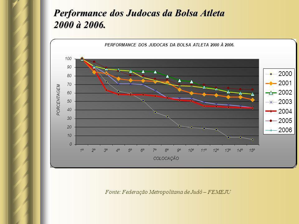Performance dos Judocas da Bolsa Atleta 2000 à 2006.