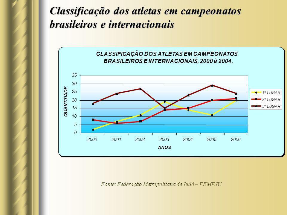 Classificação dos atletas em campeonatos brasileiros e internacionais