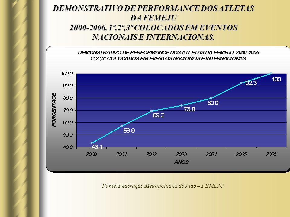 DEMONSTRATIVO DE PERFORMANCE DOS ATLETAS DA FEMEJU 2000-2006, 1º,2º,3º COLOCADOS EM EVENTOS NACIONAIS E INTERNACIONAS.