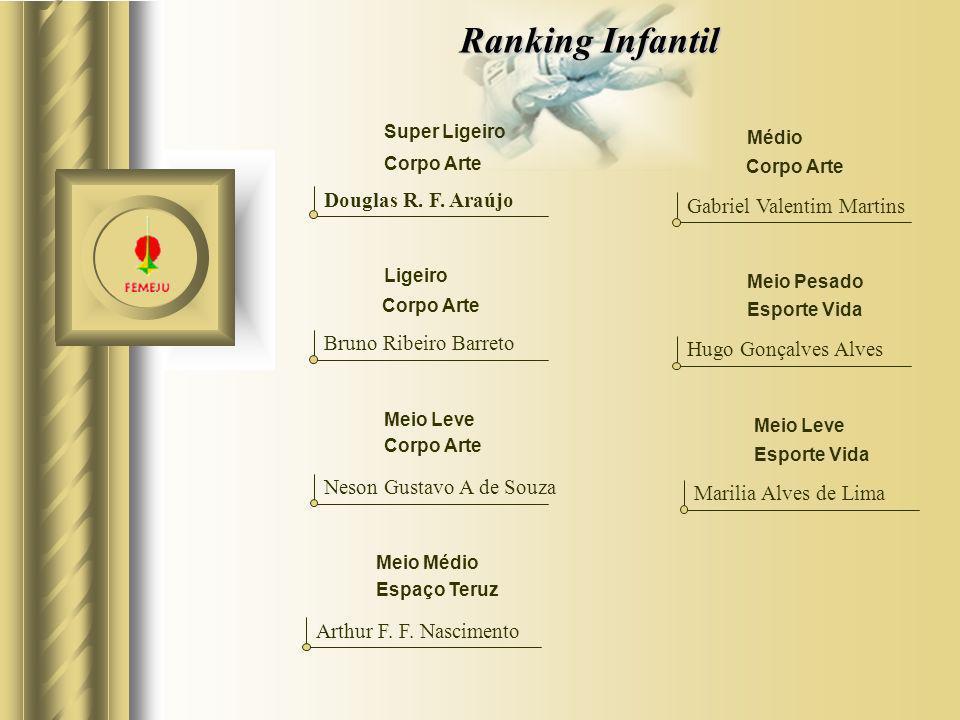 Ranking Infantil Douglas R. F. Araújo Gabriel Valentim Martins