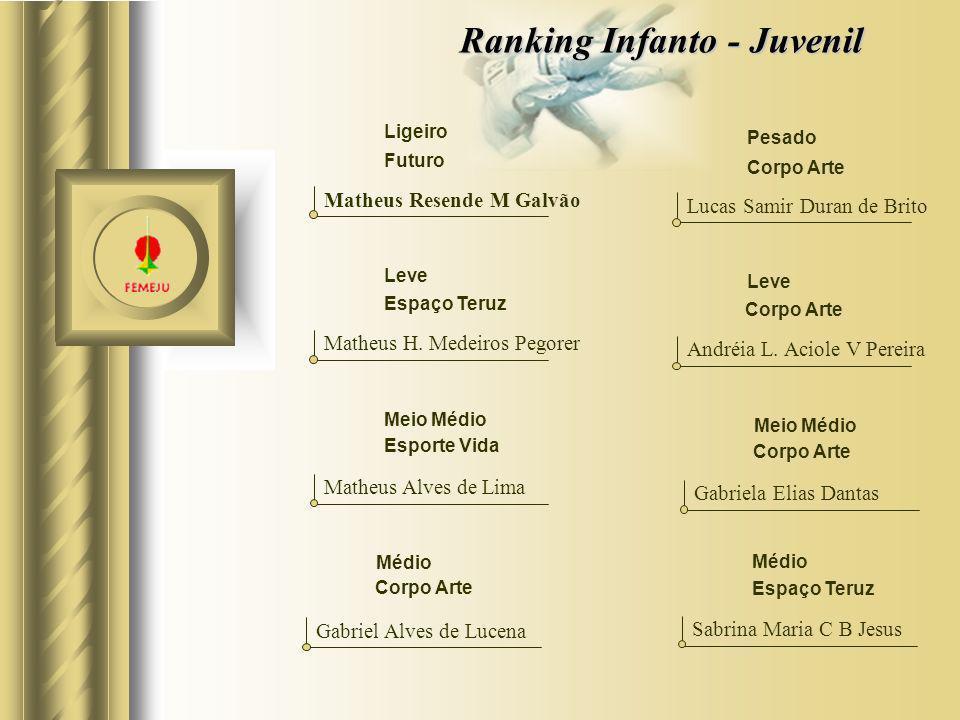 Ranking Infanto - Juvenil