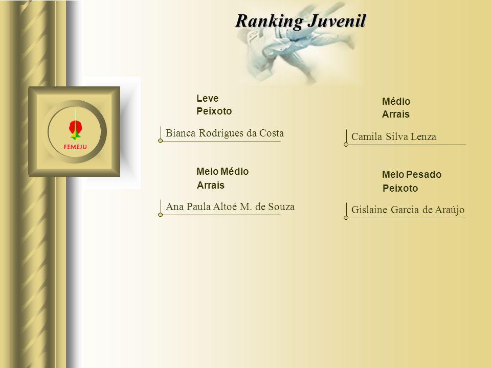 Ranking Juvenil Bianca Rodrigues da Costa Camila Silva Lenza