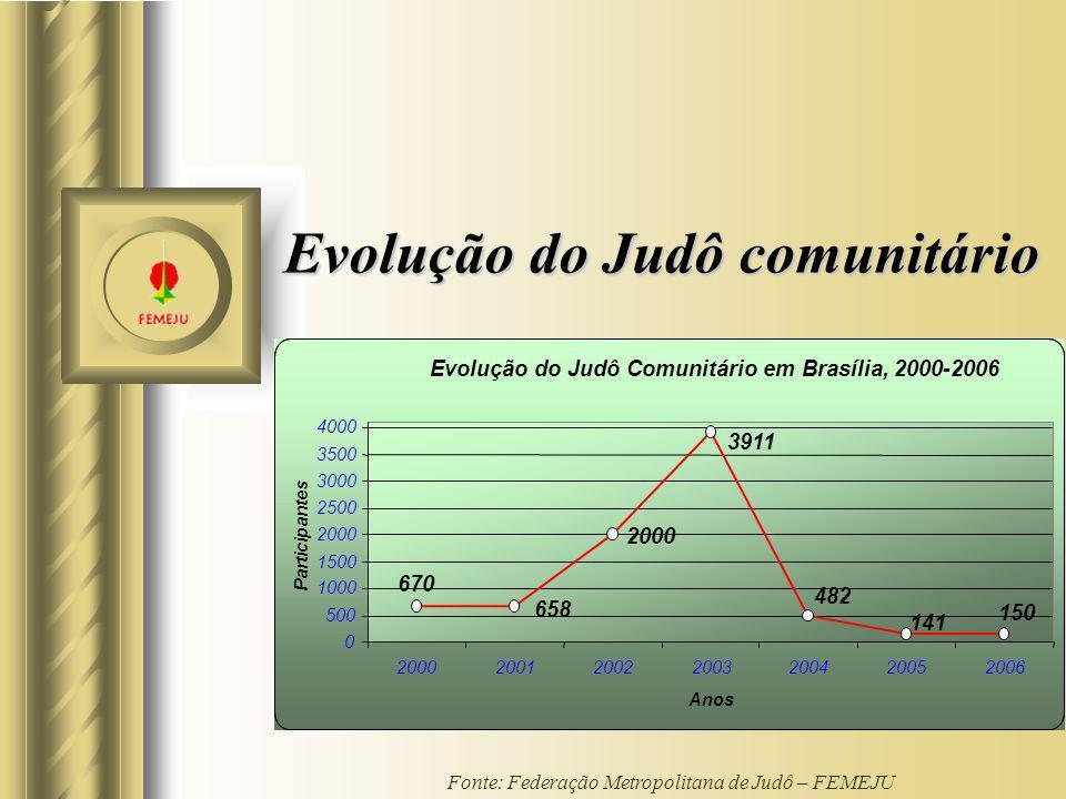 Evolução do Judô comunitário