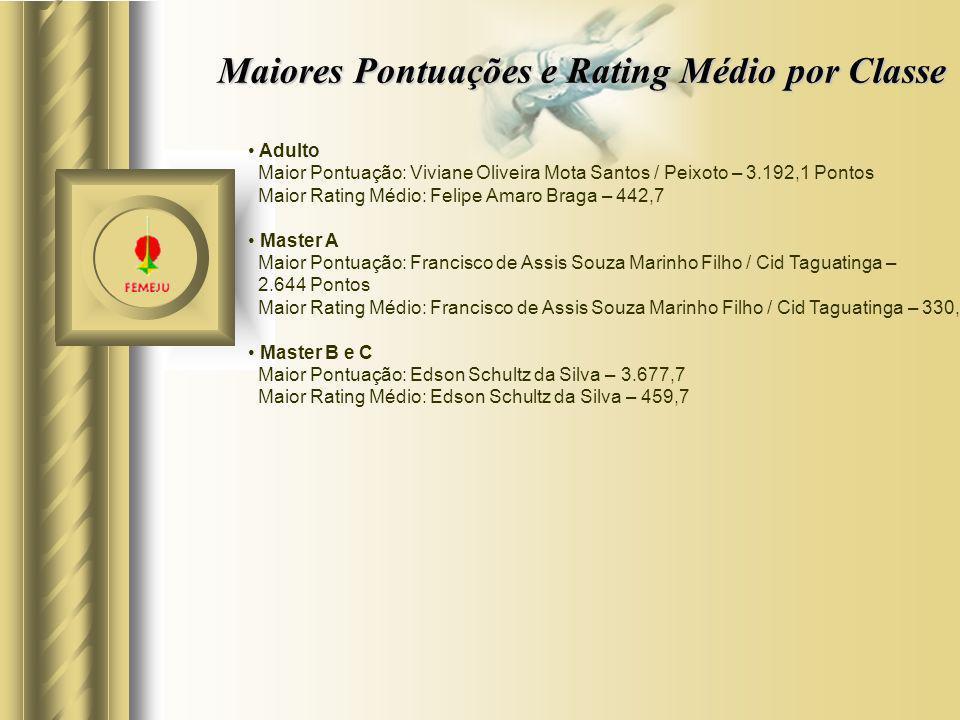Maiores Pontuações e Rating Médio por Classe