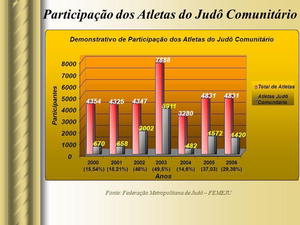 Participação dos Atletas do Judô Comunitário
