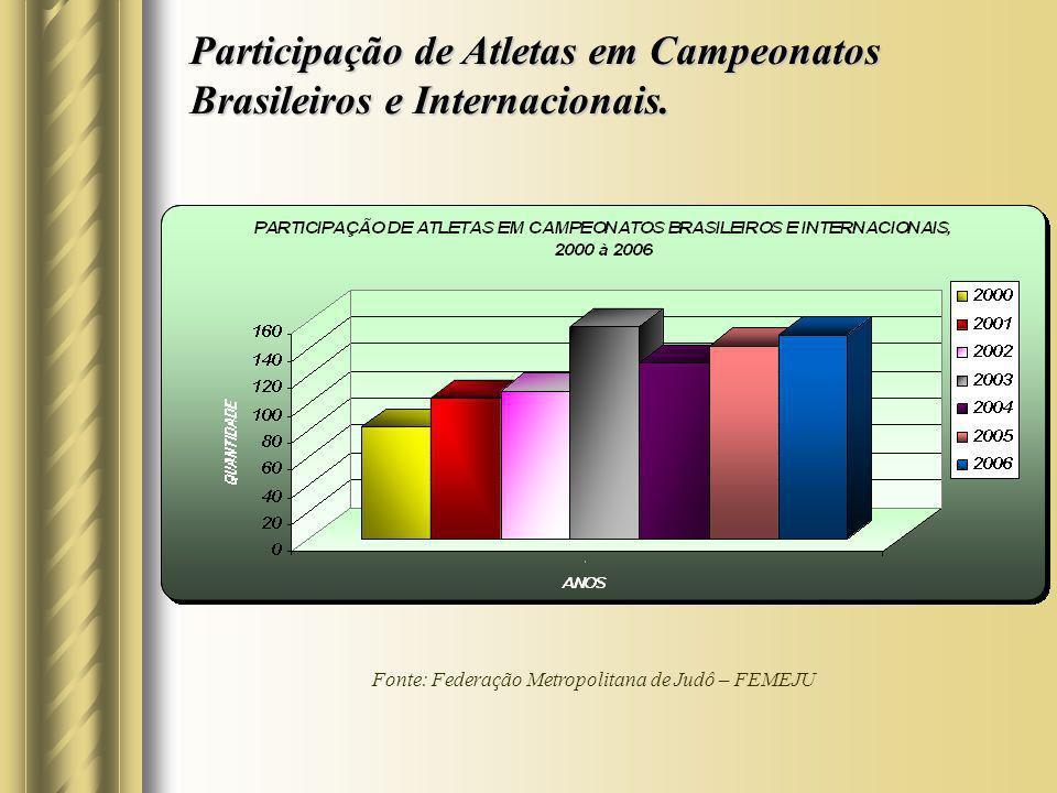 Participação de Atletas em Campeonatos Brasileiros e Internacionais.