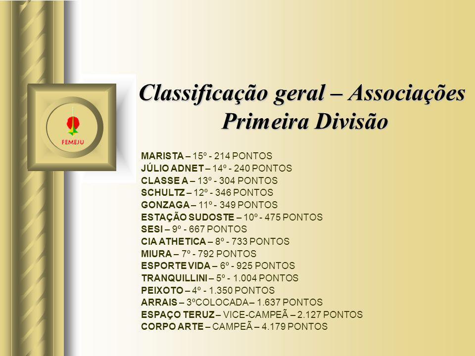 Classificação geral – Associações Primeira Divisão