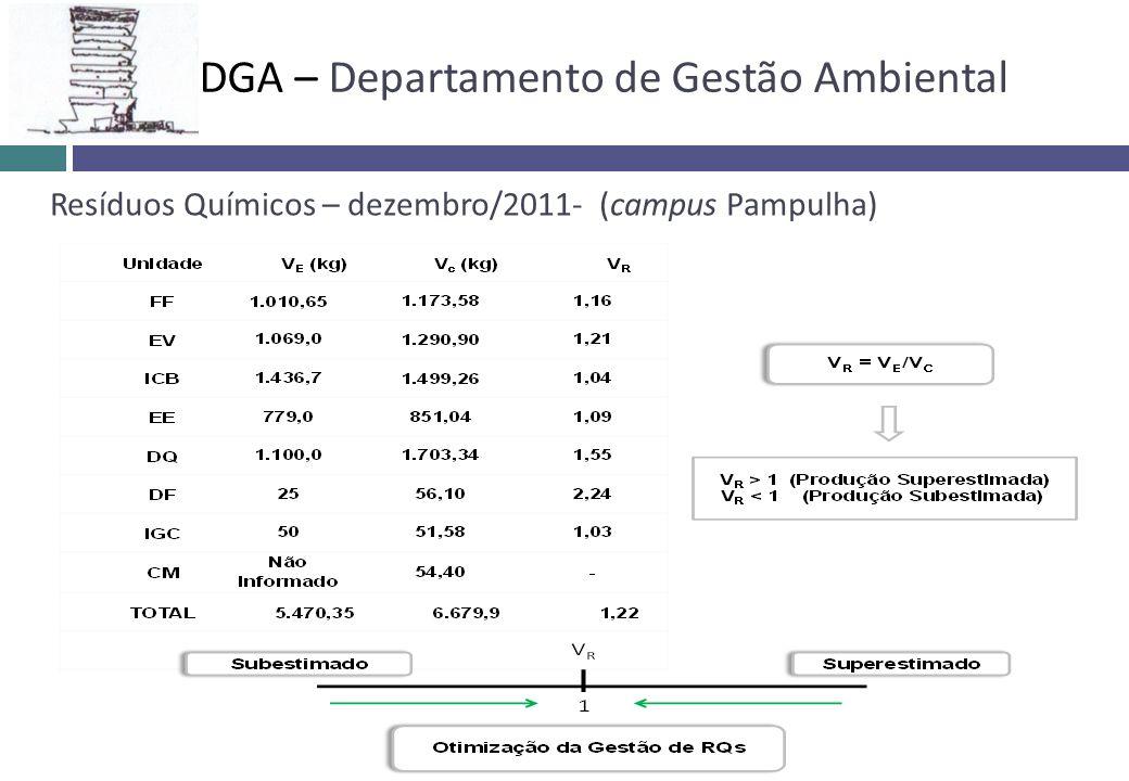 DGA – Departamento de Gestão Ambiental