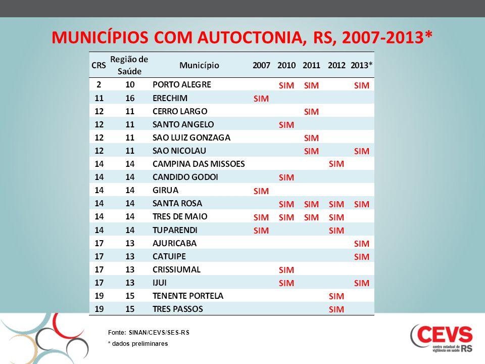 MUNICÍPIOS COM AUTOCTONIA, RS, 2007-2013*