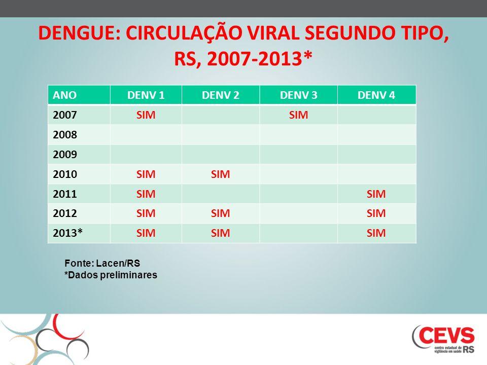 DENGUE: CIRCULAÇÃO VIRAL SEGUNDO TIPO, RS, 2007-2013*