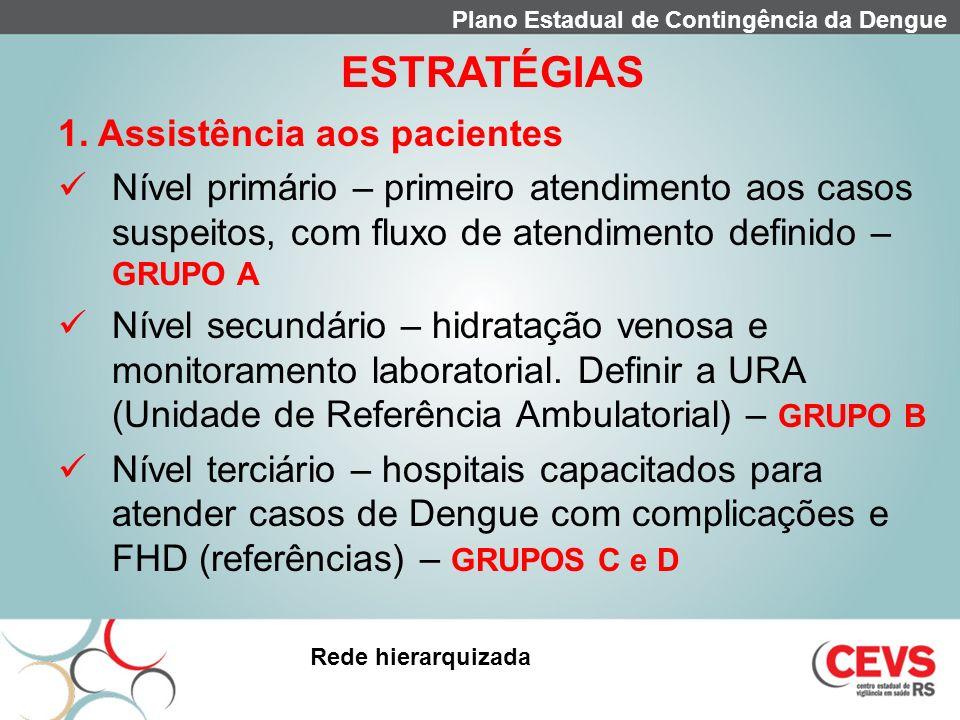 ESTRATÉGIAS 1. Assistência aos pacientes
