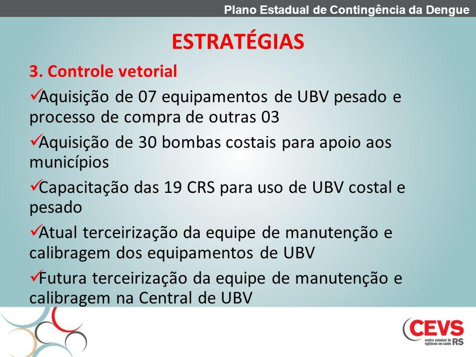 ESTRATÉGIAS 3. Controle vetorial