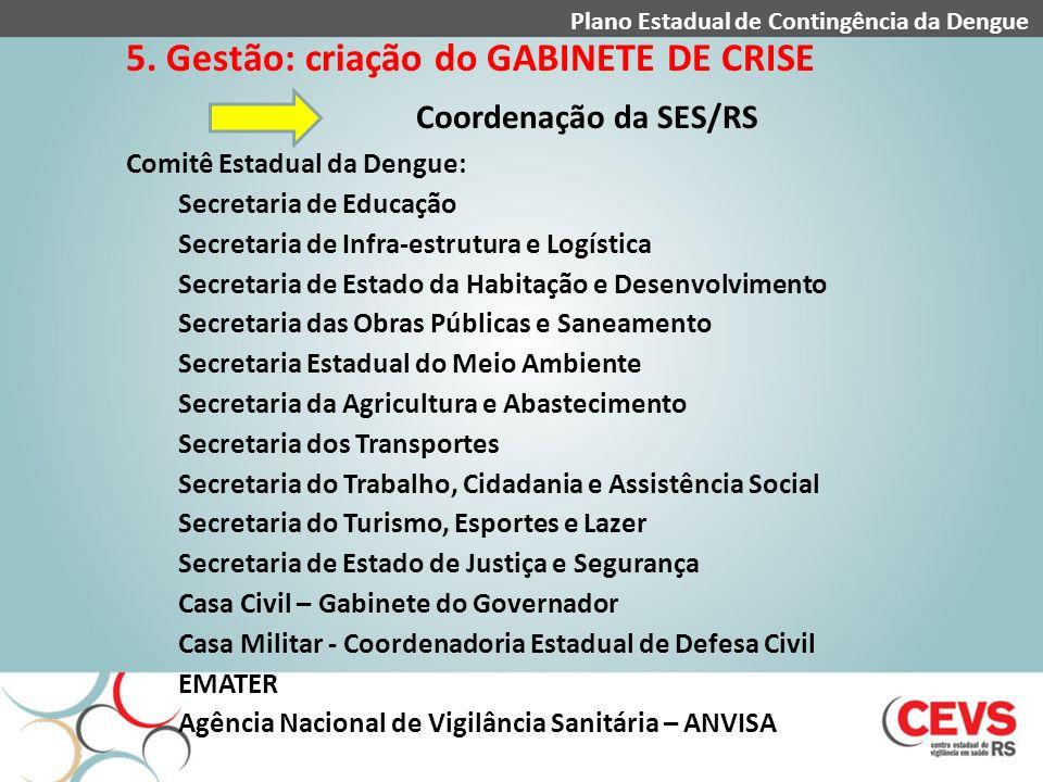 Coordenação da SES/RS 5. Gestão: criação do GABINETE DE CRISE