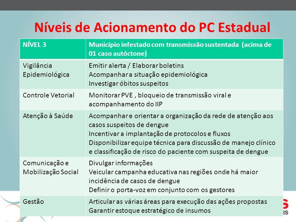 Níveis de Acionamento do PC Estadual