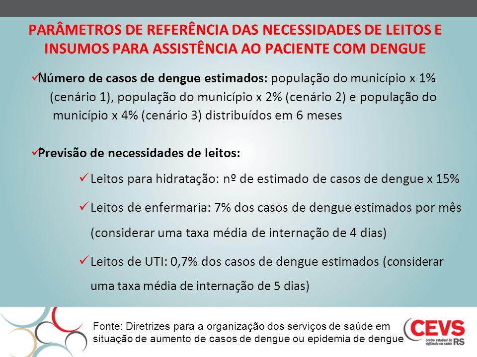 PARÂMETROS DE REFERÊNCIA DAS NECESSIDADES DE LEITOS E INSUMOS PARA ASSISTÊNCIA AO PACIENTE COM DENGUE