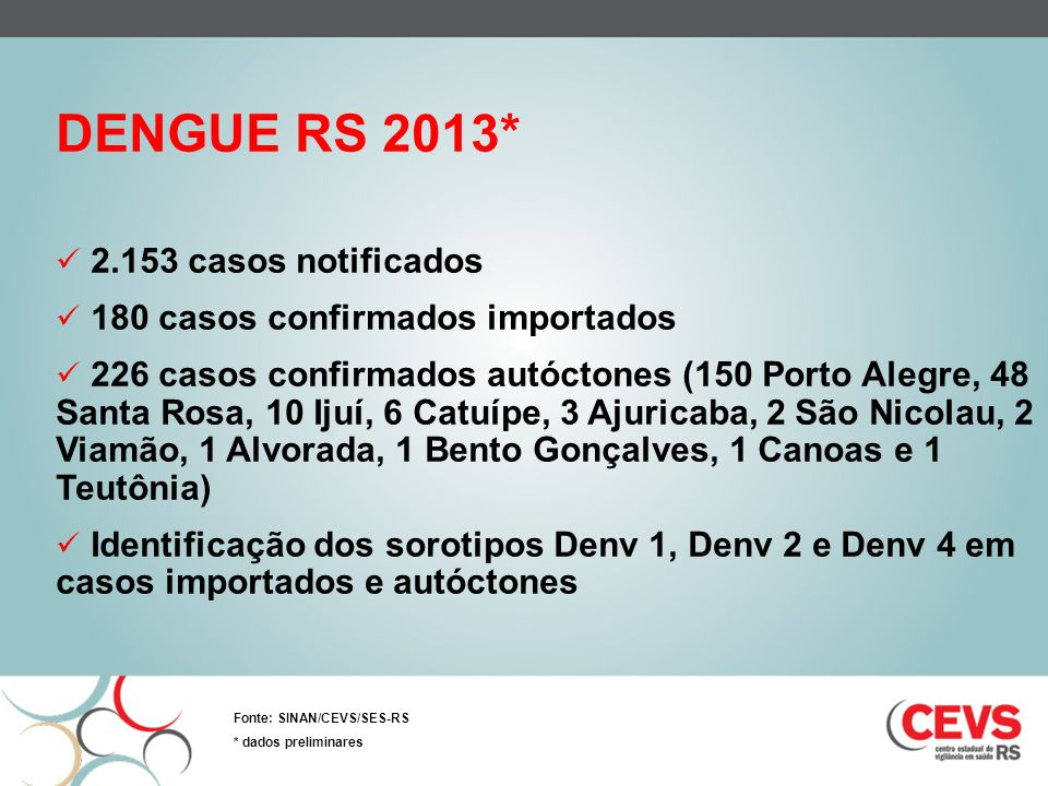DENGUE RS 2013* 2.153 casos notificados