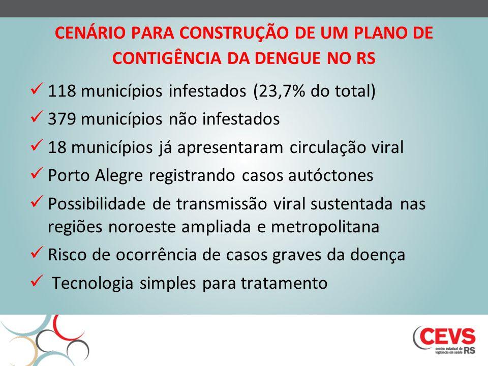 CENÁRIO PARA CONSTRUÇÃO DE UM PLANO DE CONTIGÊNCIA DA DENGUE NO RS