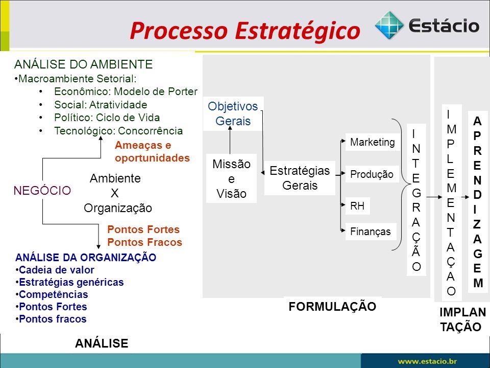 Processo Estratégico ANÁLISE DO AMBIENTE NEGÓCIO Ambiente X