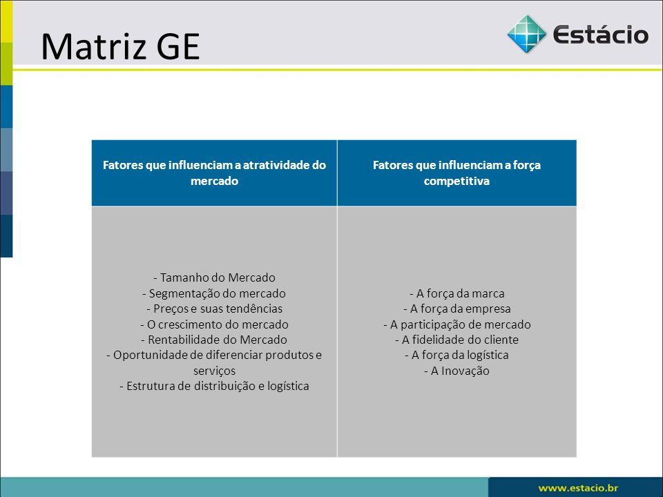 Matriz GE Fatores que influenciam a atratividade do mercado