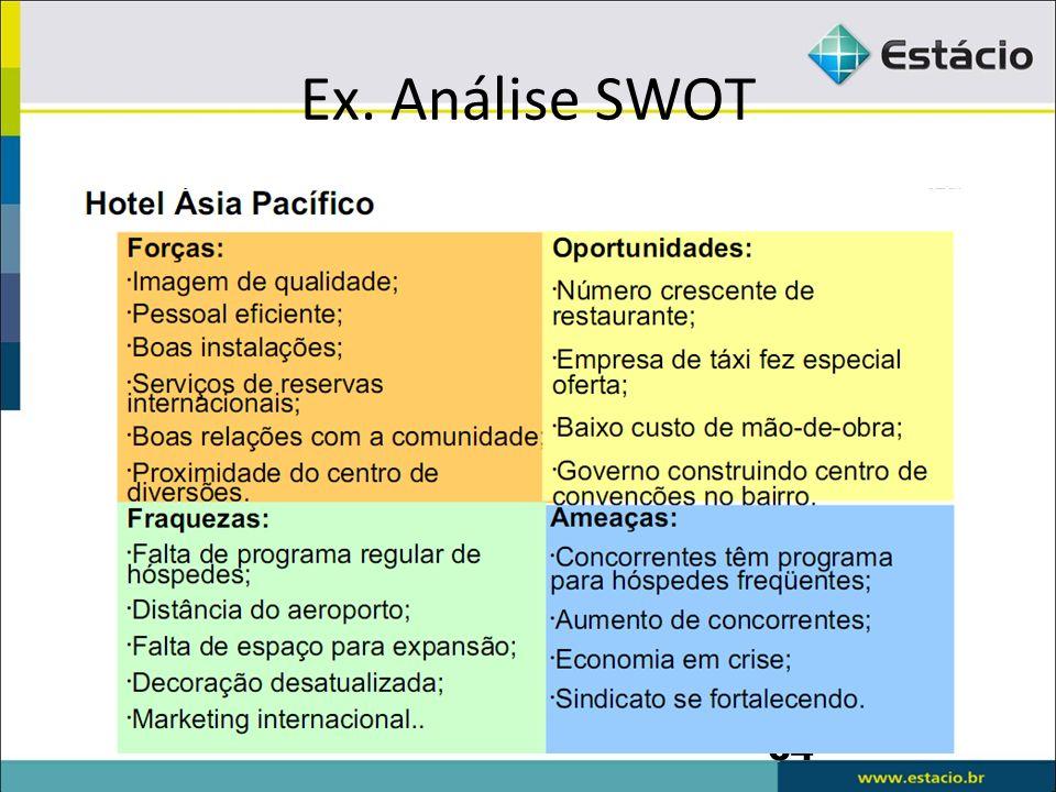Ex. Análise SWOT