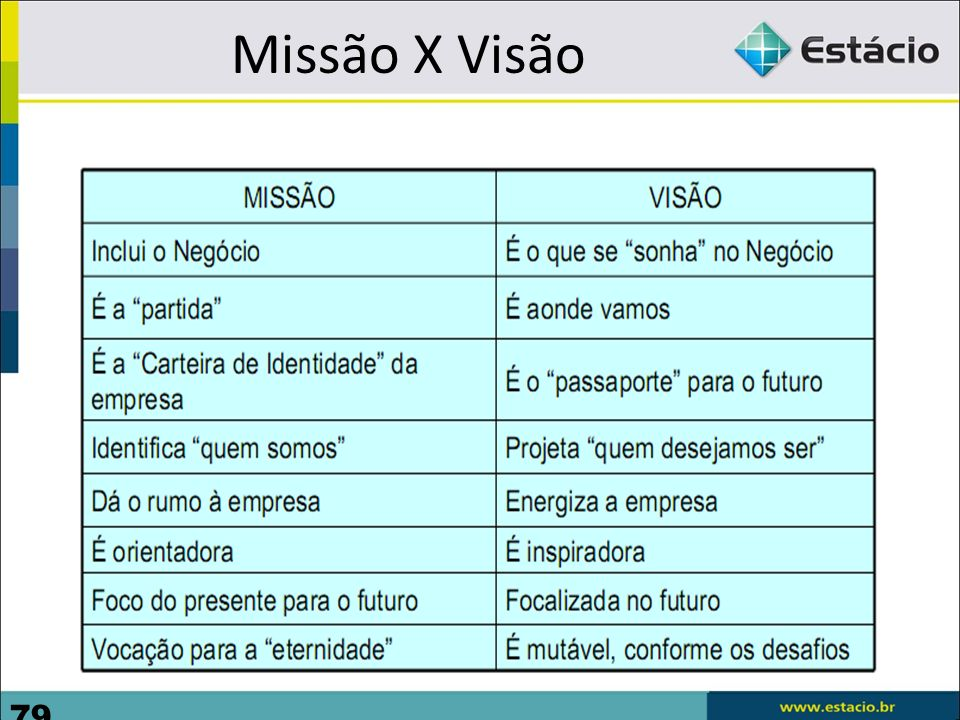 Missão X Visão