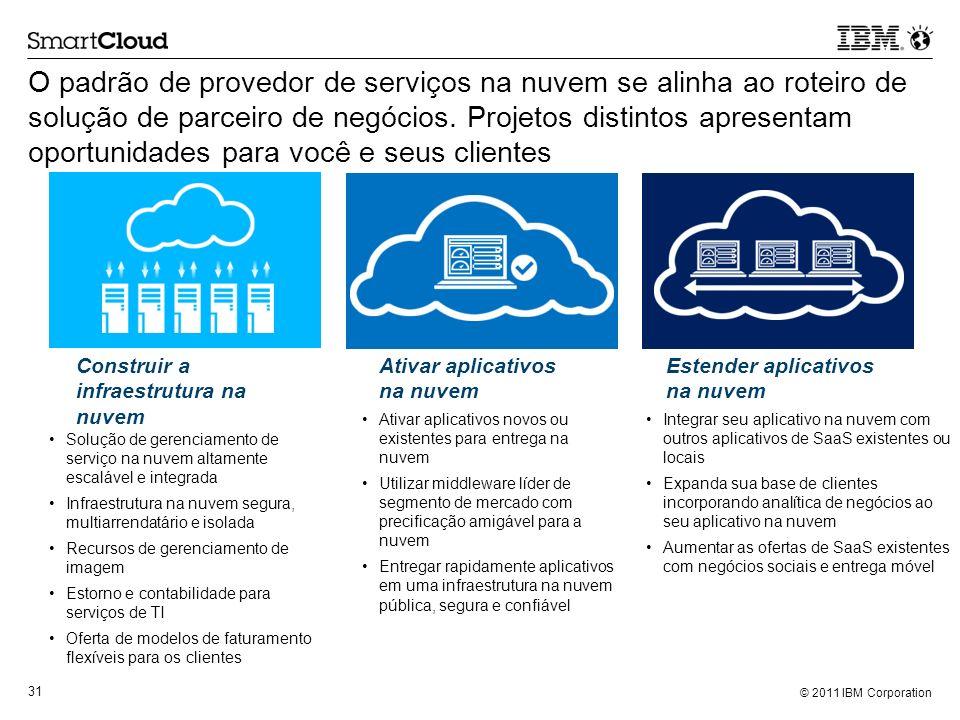 O padrão de provedor de serviços na nuvem se alinha ao roteiro de solução de parceiro de negócios. Projetos distintos apresentam oportunidades para você e seus clientes