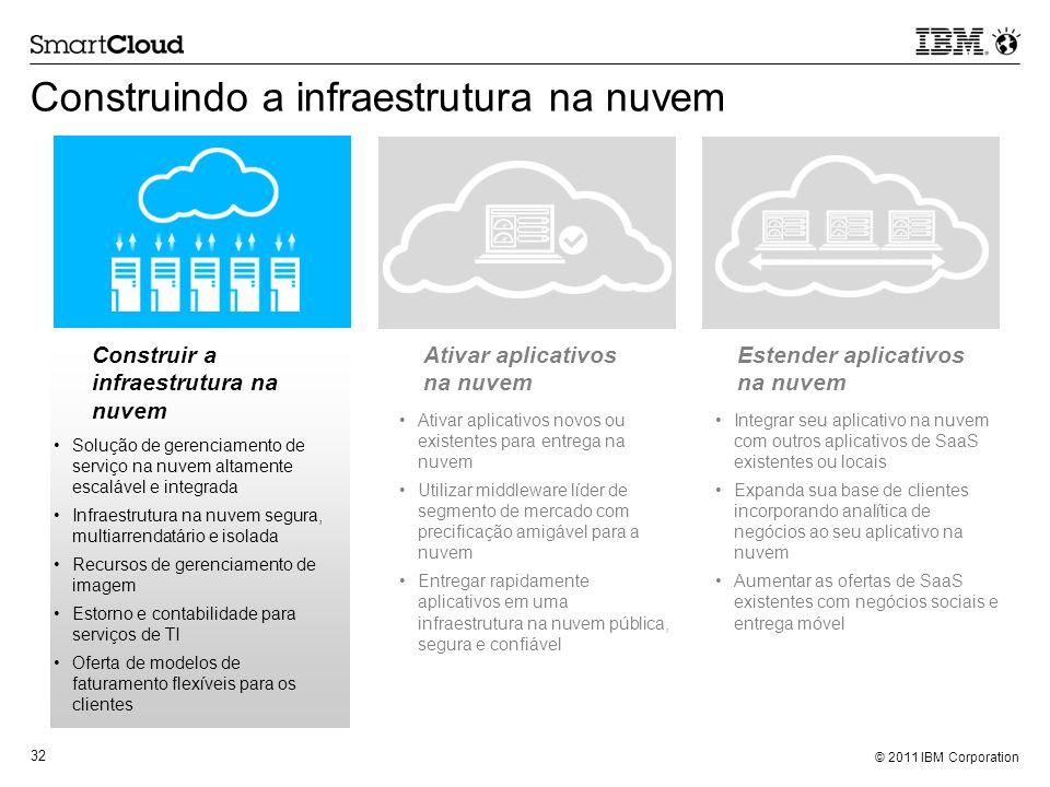 Construindo a infraestrutura na nuvem