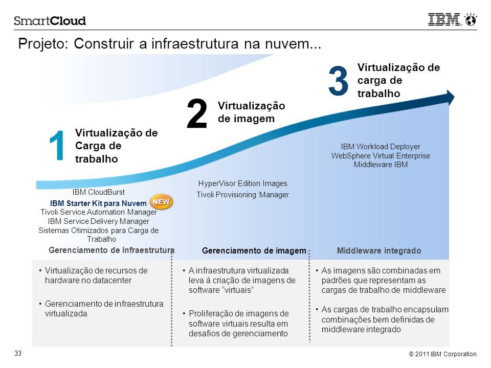 IBM Starter Kit para Nuvem