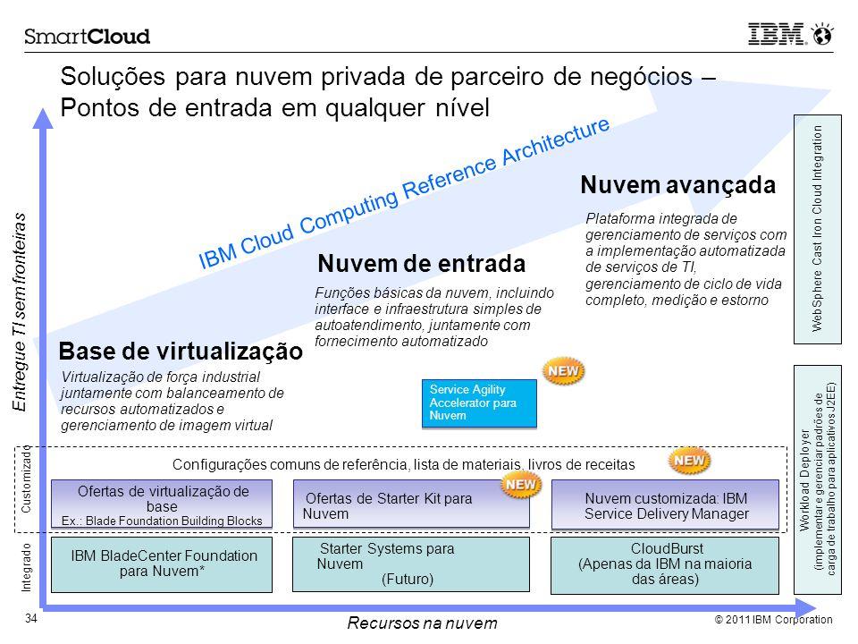 Soluções para nuvem privada de parceiro de negócios – Pontos de entrada em qualquer nível
