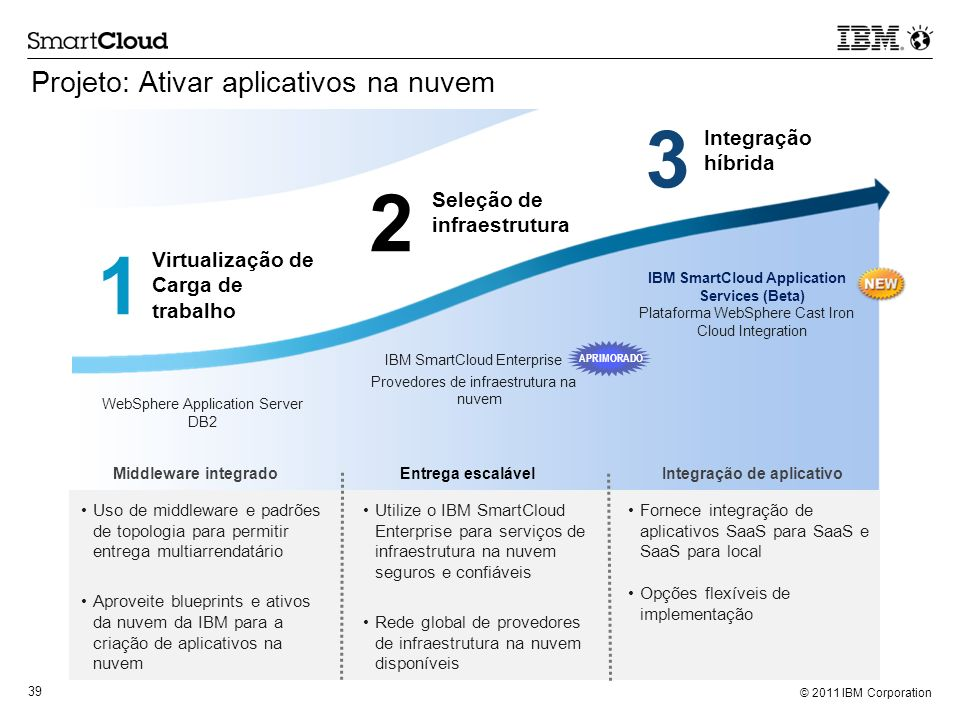 IBM SmartCloud Application Services (Beta)