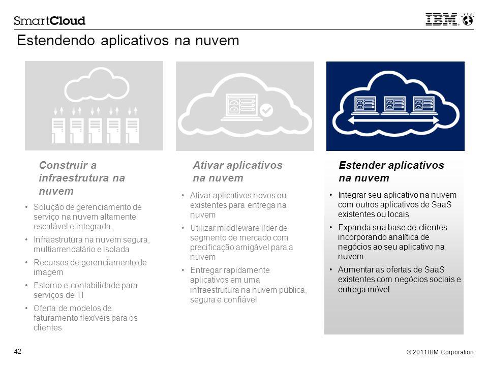 Estendendo aplicativos na nuvem