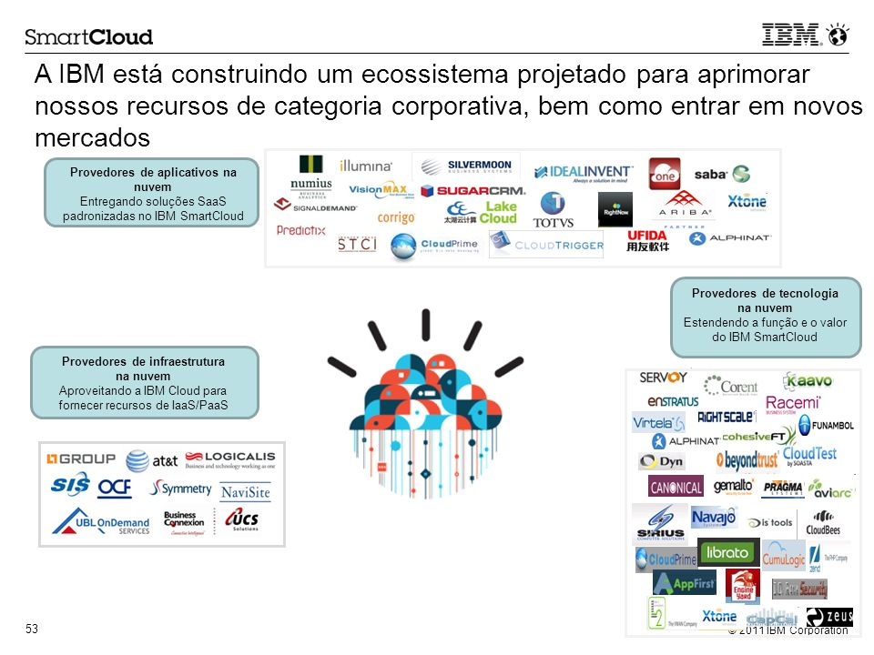 A IBM está construindo um ecossistema projetado para aprimorar nossos recursos de categoria corporativa, bem como entrar em novos mercados
