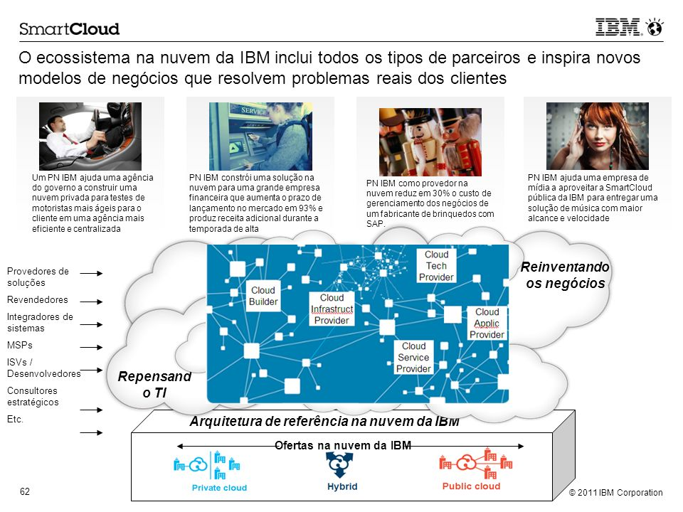 O ecossistema na nuvem da IBM inclui todos os tipos de parceiros e inspira novos modelos de negócios que resolvem problemas reais dos clientes