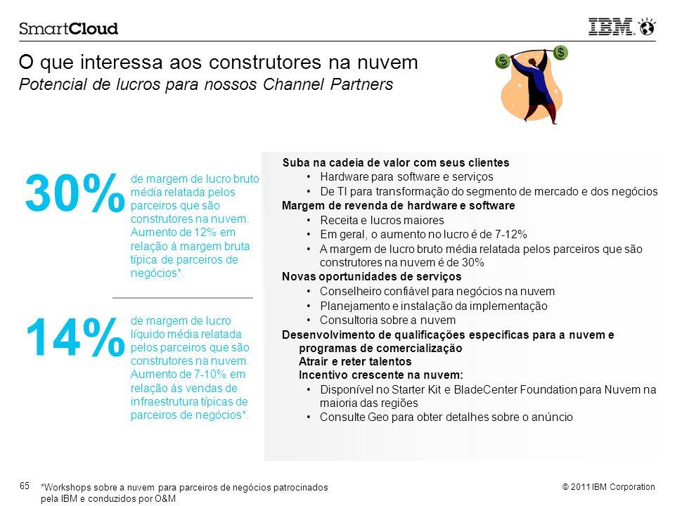 O que interessa aos construtores na nuvem Potencial de lucros para nossos Channel Partners