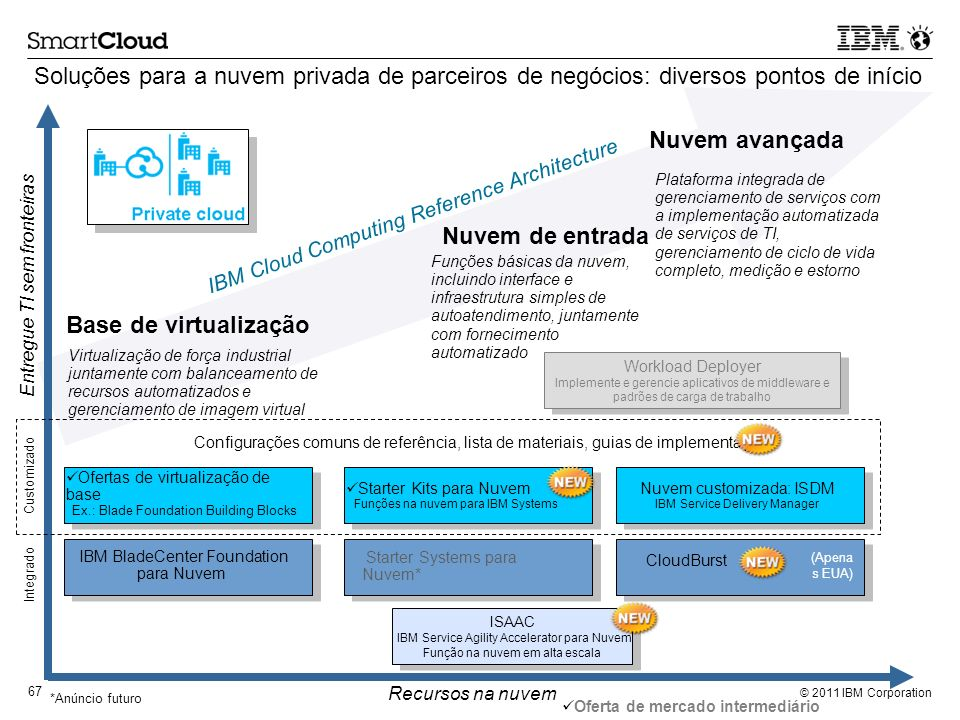 Soluções para a nuvem privada de parceiros de negócios: diversos pontos de início