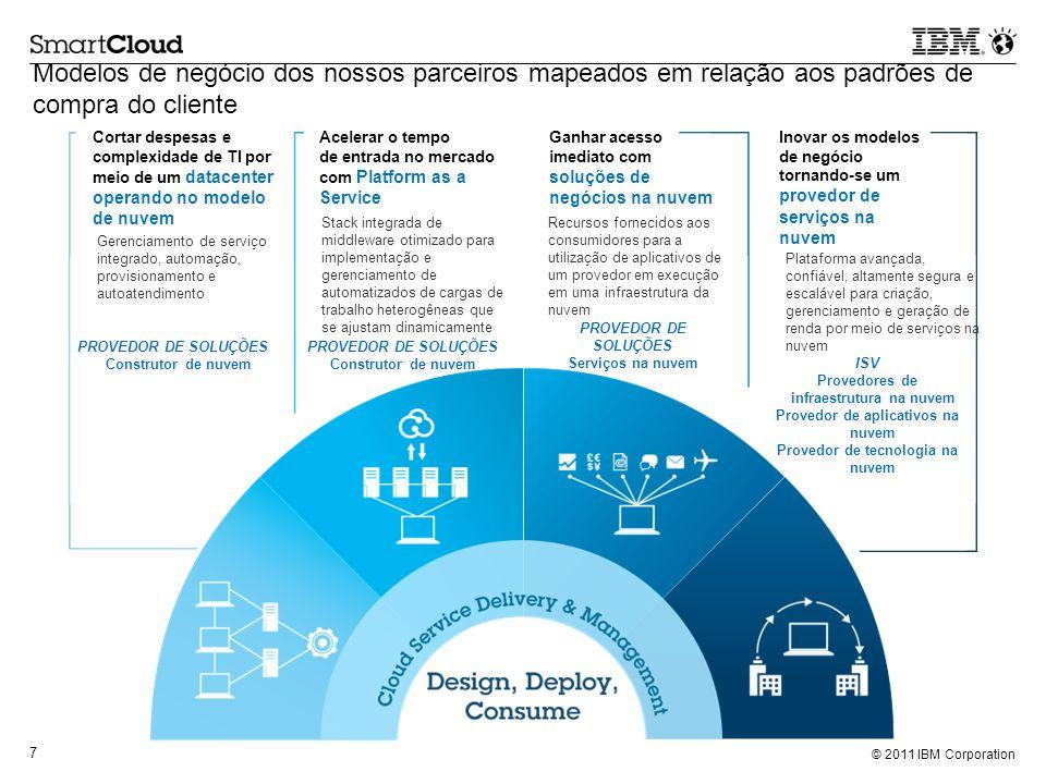Modelos de negócio dos nossos parceiros mapeados em relação aos padrões de compra do cliente