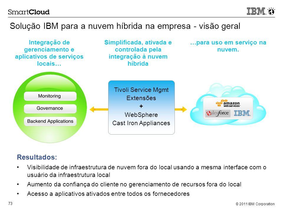Solução IBM para a nuvem híbrida na empresa - visão geral