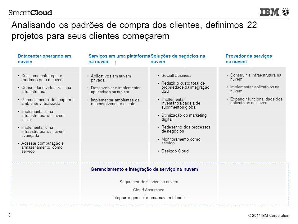 Gerenciamento e integração de serviço na nuvem