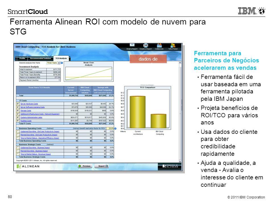 Ferramenta Alinean ROI com modelo de nuvem para STG