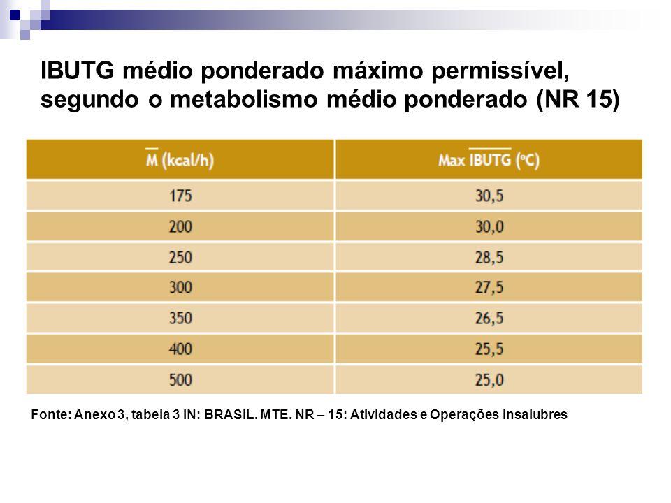 IBUTG médio ponderado máximo permissível, segundo o metabolismo médio ponderado (NR 15)
