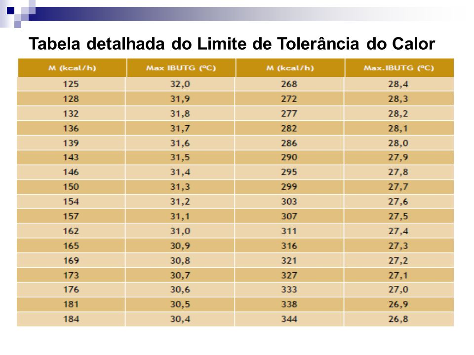 Tabela detalhada do Limite de Tolerância do Calor