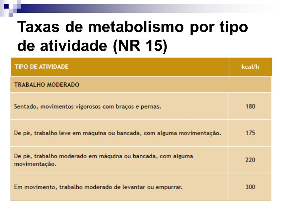 Taxas de metabolismo por tipo de atividade (NR 15)