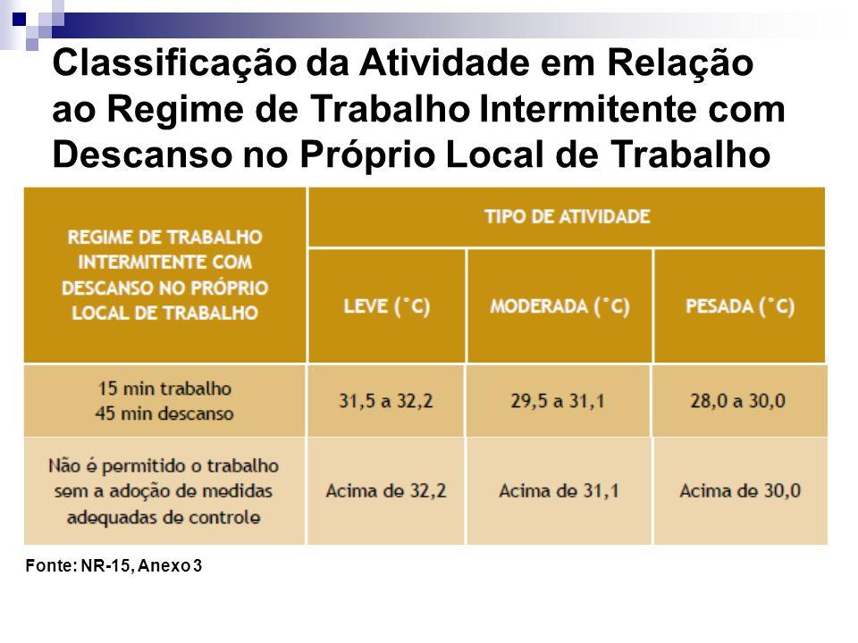 Classificação da Atividade em Relação ao Regime de Trabalho Intermitente com Descanso no Próprio Local de Trabalho