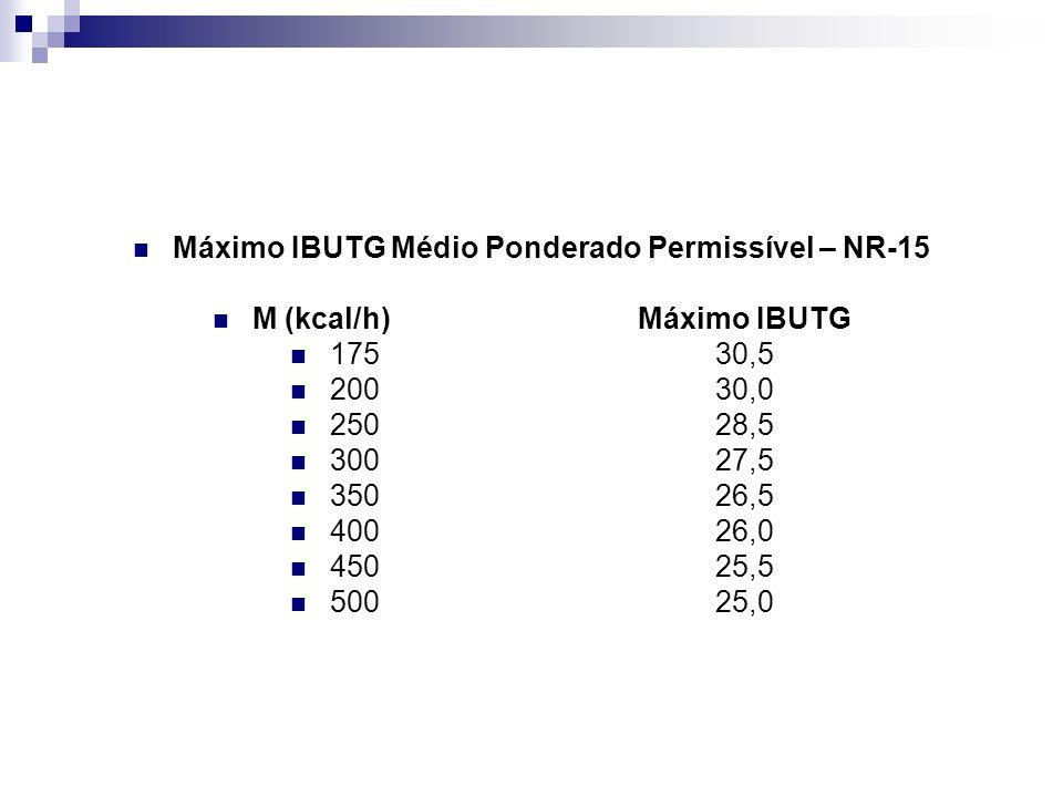 Máximo IBUTG Médio Ponderado Permissível – NR-15
