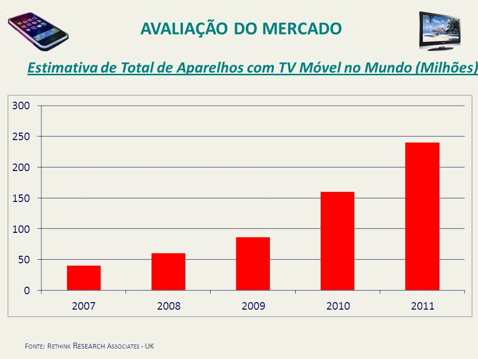 AVALIAÇÃO DO MERCADO Estimativa de Total de Aparelhos com TV Móvel no Mundo (Milhões) Fonte: Rethink Research Associates - UK.