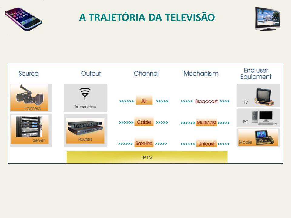 A TRAJETÓRIA DA TELEVISÃO