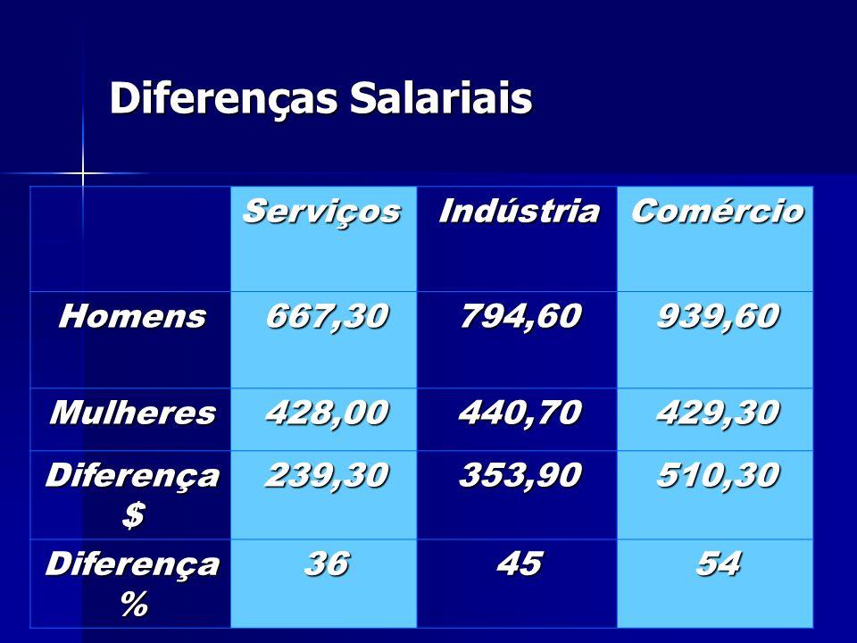 Diferenças Salariais Serviços Indústria Comércio Homens 667,30 794,60