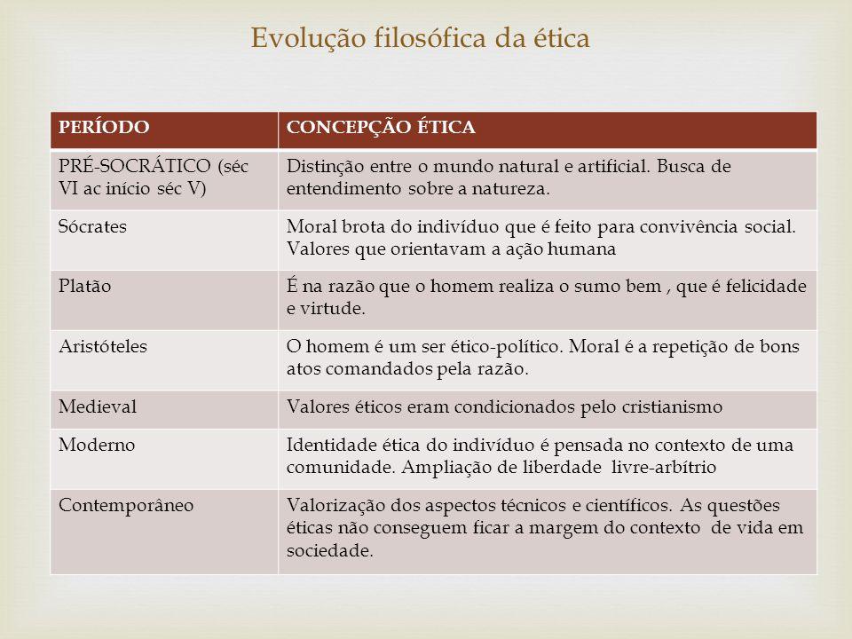 Evolução filosófica da ética