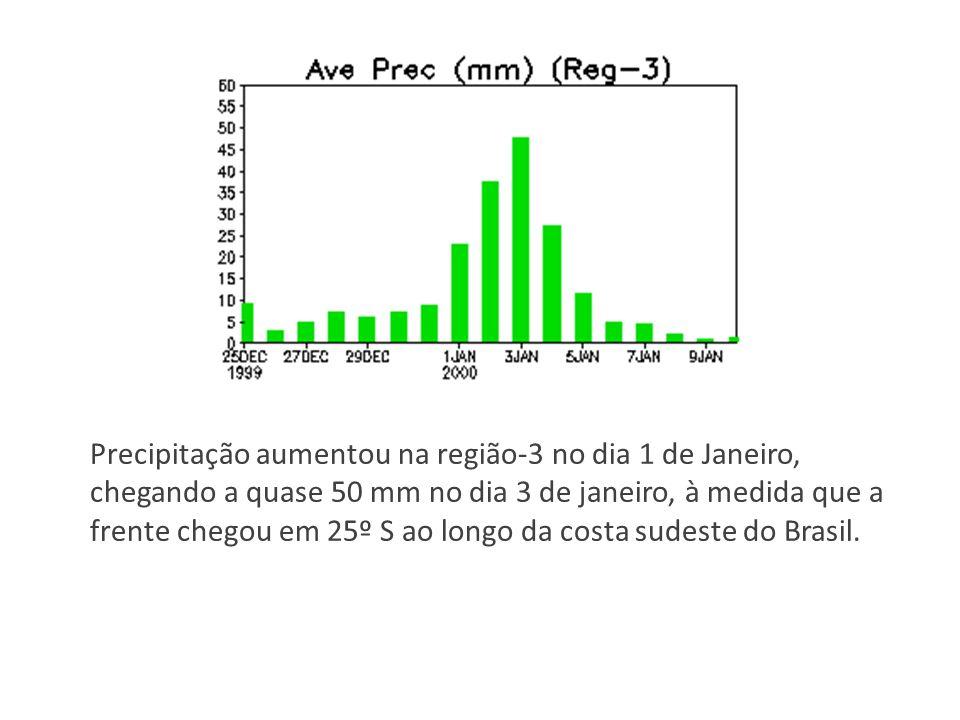 Precipitação aumentou na região-3 no dia 1 de Janeiro, chegando a quase 50 mm no dia 3 de janeiro, à medida que a frente chegou em 25º S ao longo da costa sudeste do Brasil.