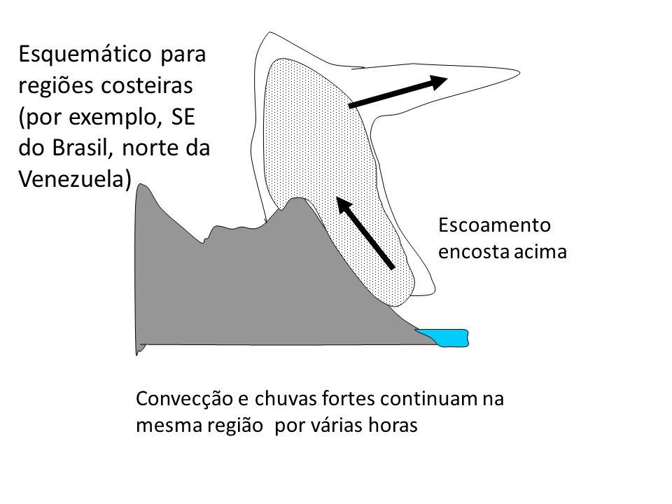 Esquemático para regiões costeiras (por exemplo, SE do Brasil, norte da Venezuela)